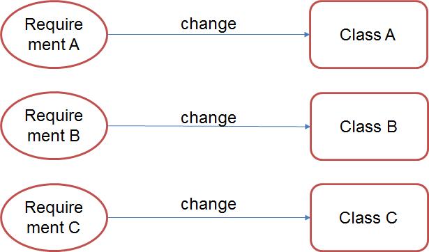 divergent-change