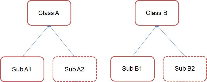 parallel-inheritance-hierarchies